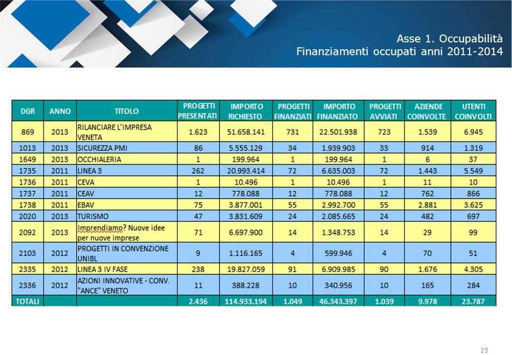 Asse 1. Occupabilità Finanziamenti occupati anni 2011-2014