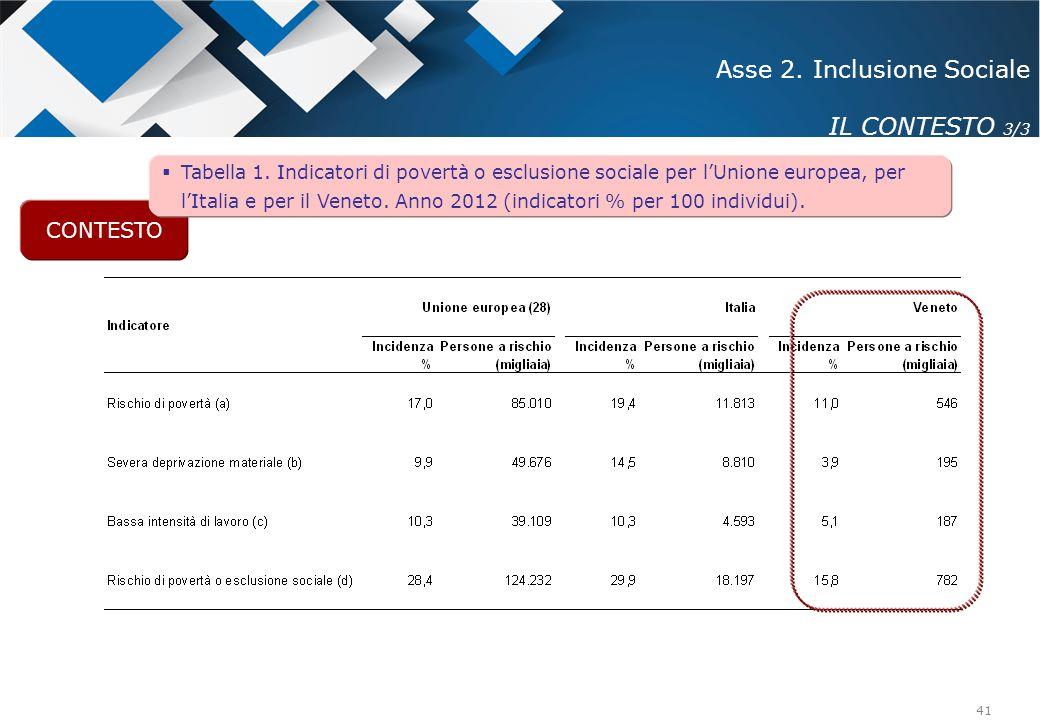 Asse 2. Inclusione Sociale IL CONTESTO 3/3