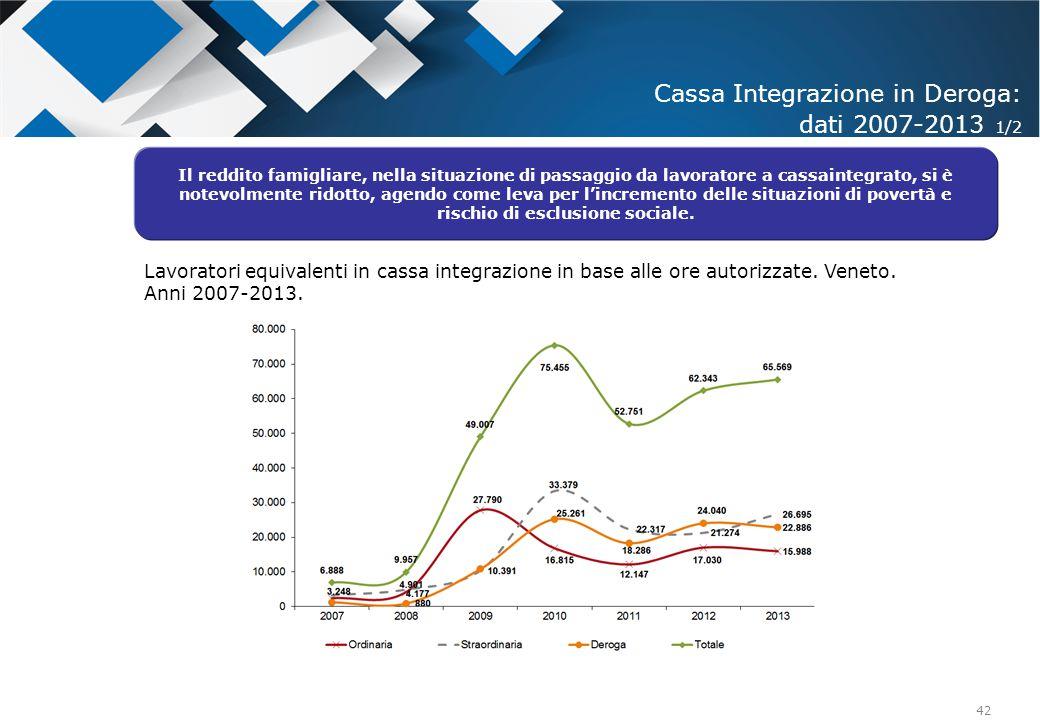Cassa Integrazione in Deroga: dati 2007-2013 1/2