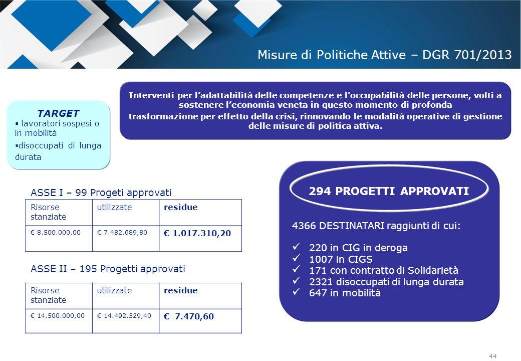 Misure di Politiche Attive – DGR 701/2013
