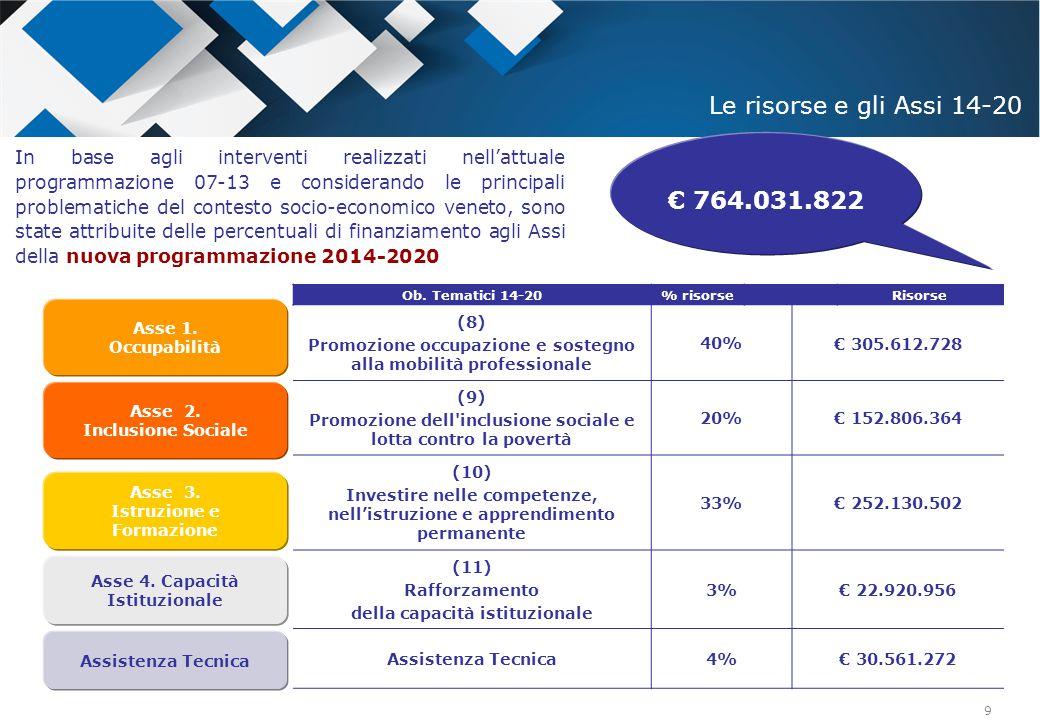 Le risorse e gli Assi 14-20 € 764.031.822.