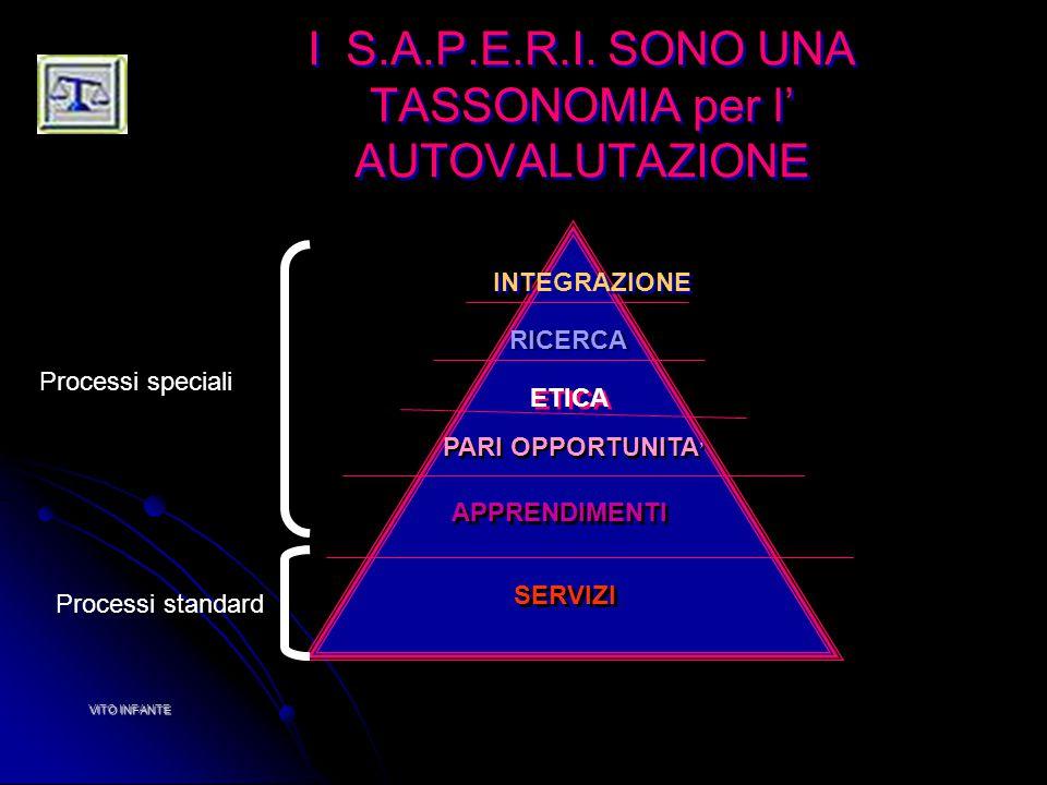I S.A.P.E.R.I. SONO UNA TASSONOMIA per l' AUTOVALUTAZIONE