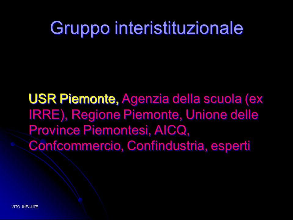 Gruppo interistituzionale