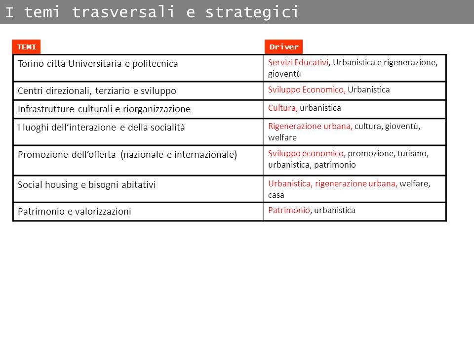 I temi trasversali e strategici