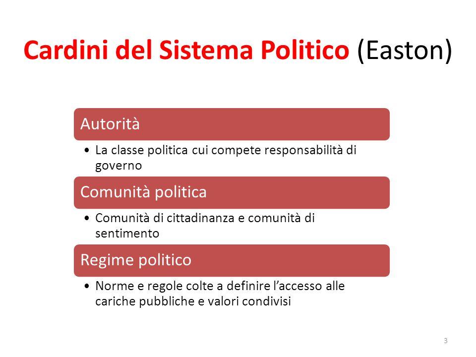 Cardini del Sistema Politico (Easton)
