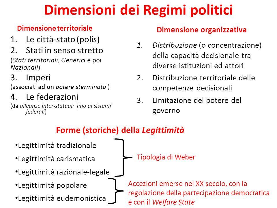 Dimensioni dei Regimi politici
