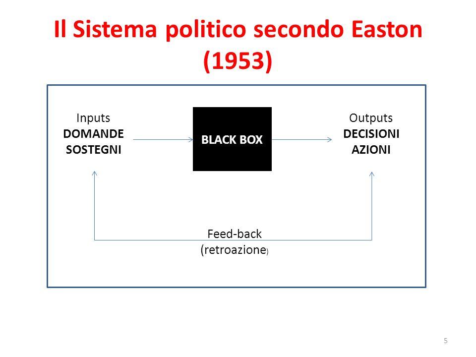 Il Sistema politico secondo Easton (1953)