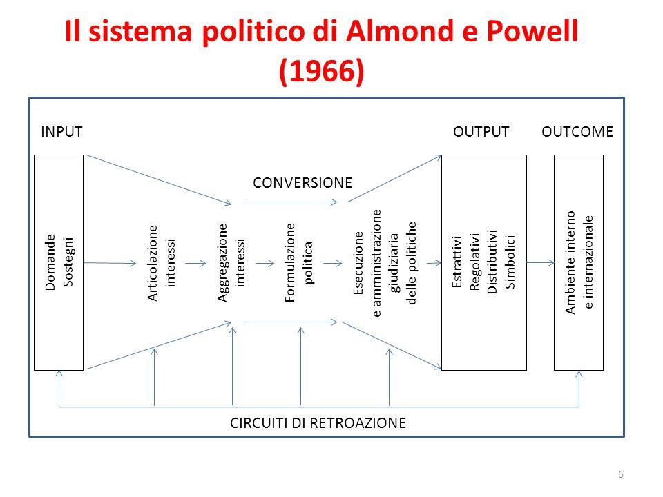 Il sistema politico di Almond e Powell (1966)