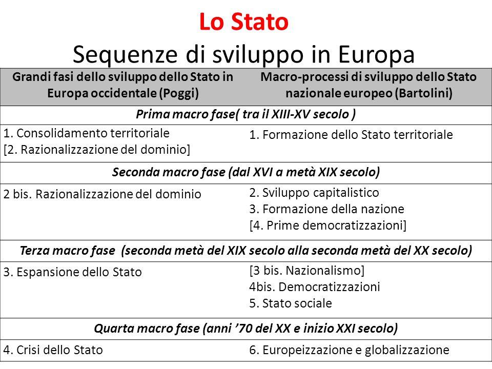 Lo Stato Sequenze di sviluppo in Europa