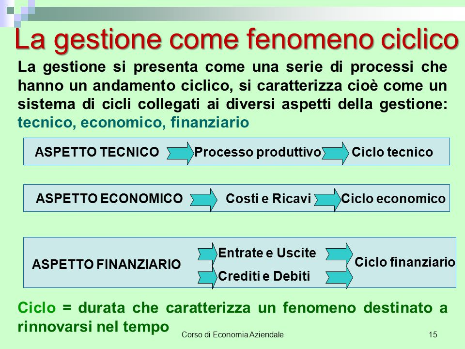 La gestione come fenomeno ciclico