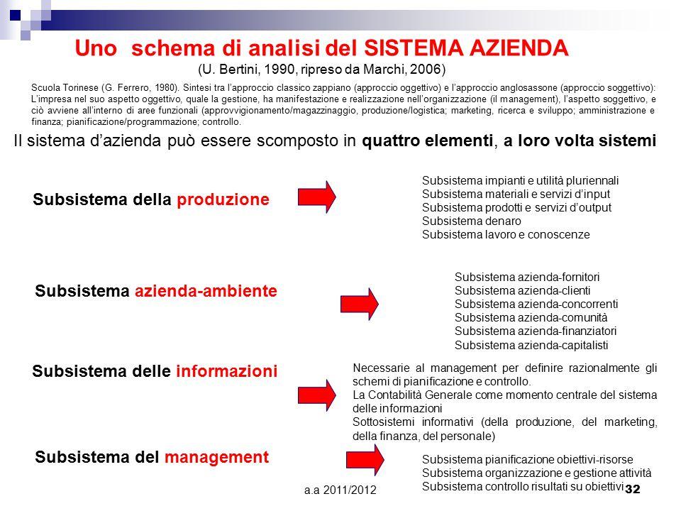 Uno schema di analisi del SISTEMA AZIENDA