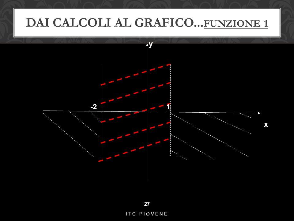 Dai calcoli al grafico...funzione 1