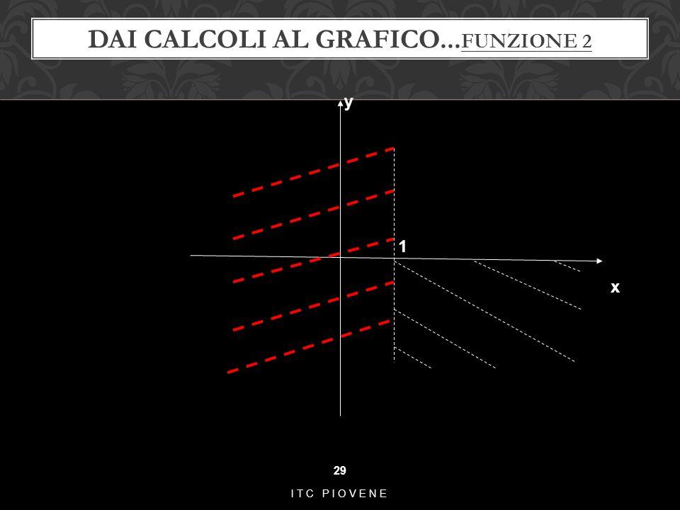 Dai calcoli al grafico...funzione 2