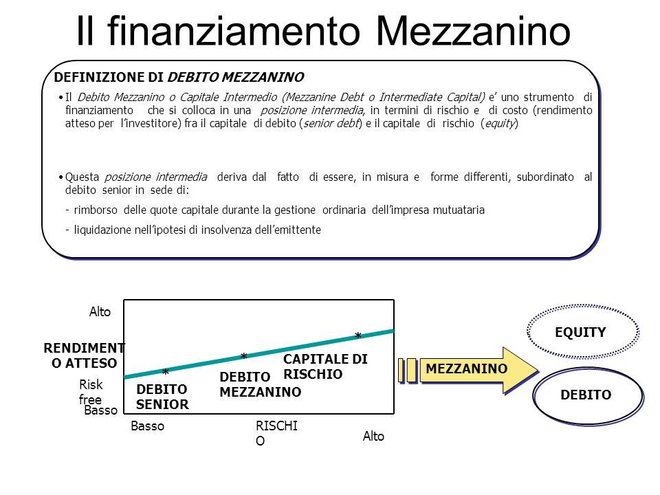 Il finanziamento Mezzanino