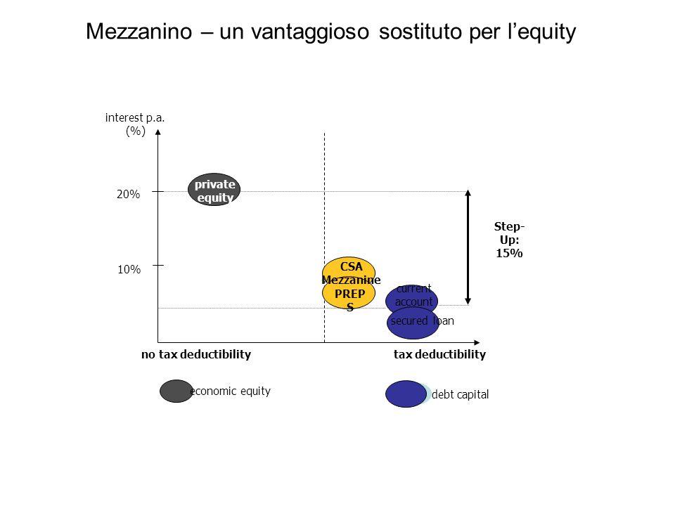 Mezzanino – un vantaggioso sostituto per l'equity