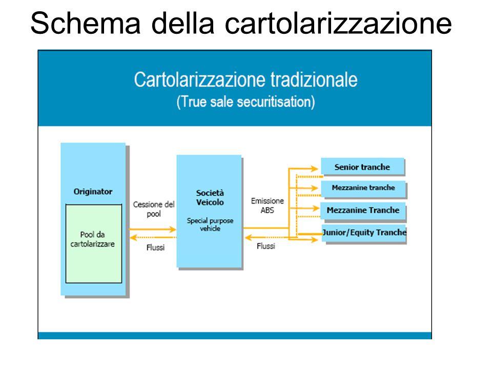 Schema della cartolarizzazione