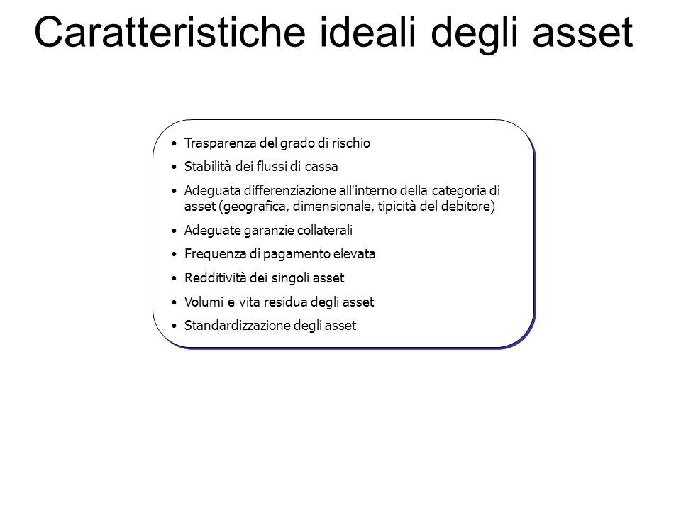 Caratteristiche ideali degli asset