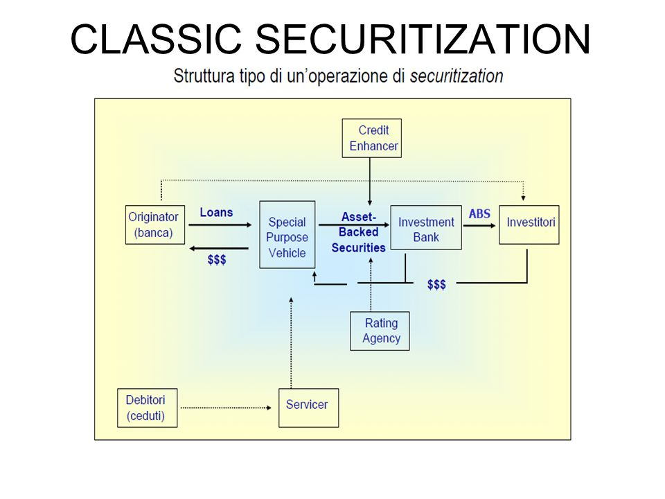 CLASSIC SECURITIZATION
