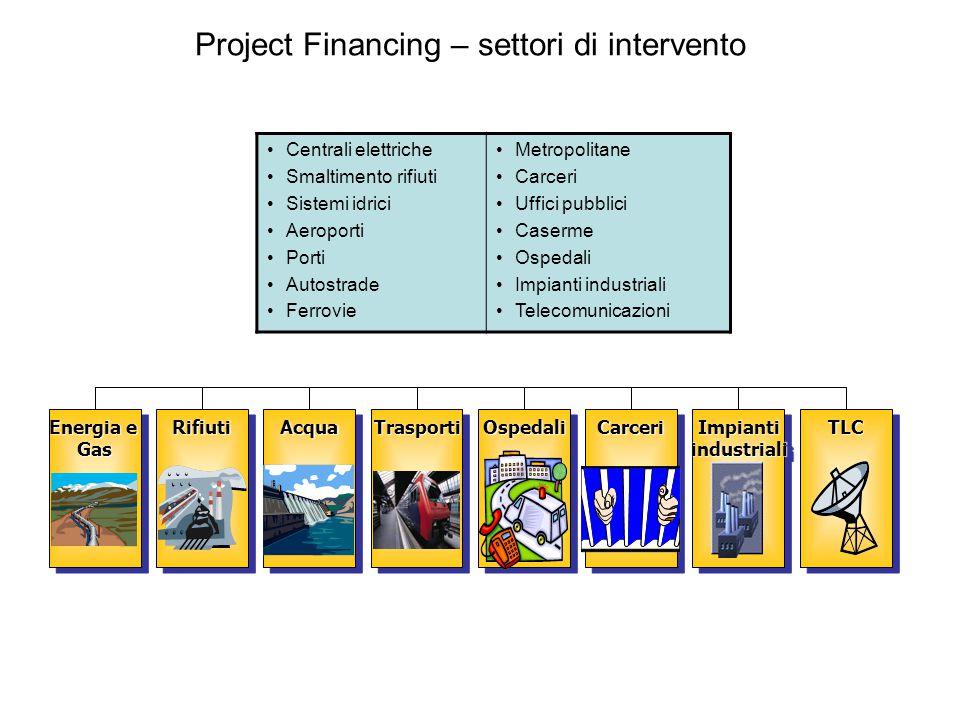 Project Financing – settori di intervento