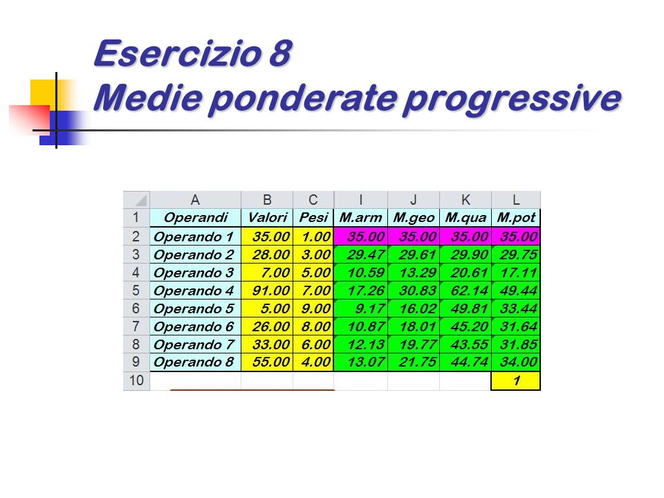 Esercizio 8 Medie ponderate progressive