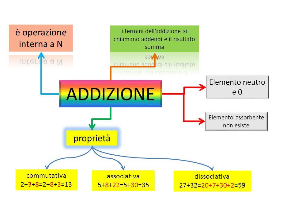 ADDIZIONE è operazione interna a N proprietà Elemento neutro è 0