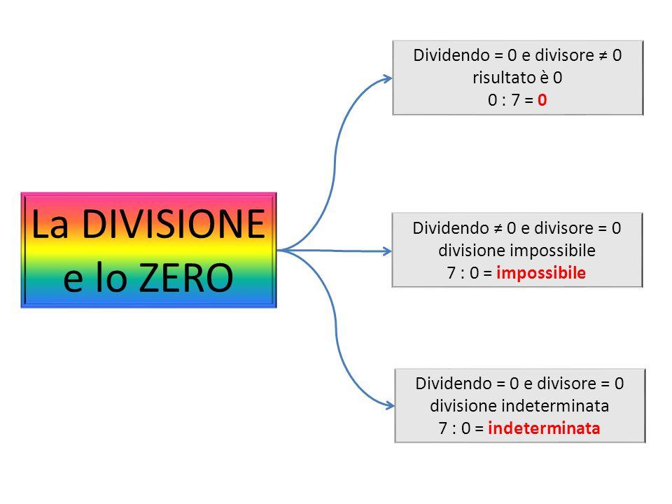 La DIVISIONE e lo ZERO Dividendo = 0 e divisore ≠ 0 risultato è 0