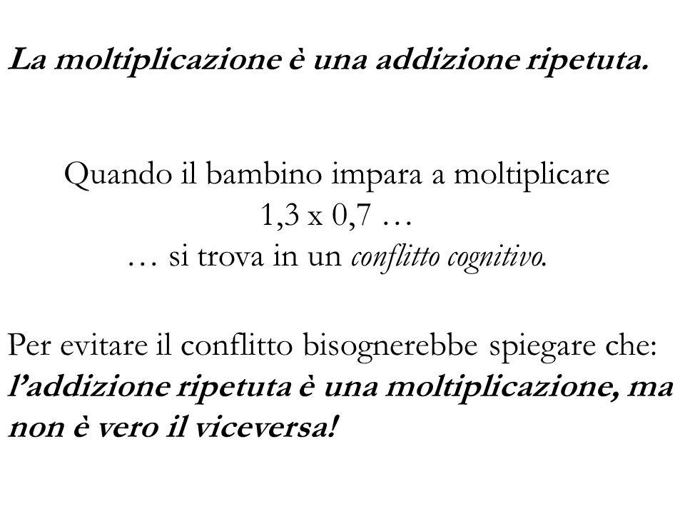 La moltiplicazione è una addizione ripetuta.