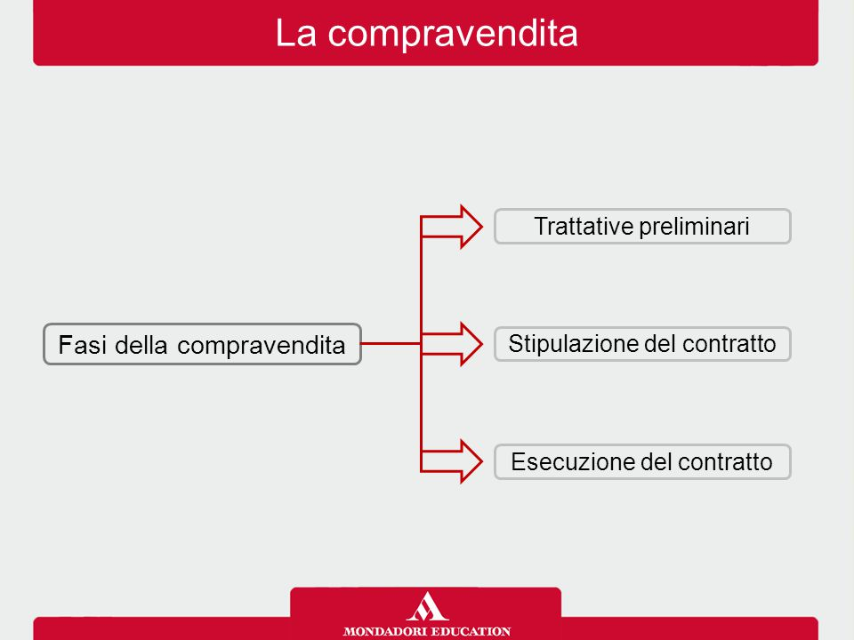 La compravendita Fasi della compravendita Trattative preliminari