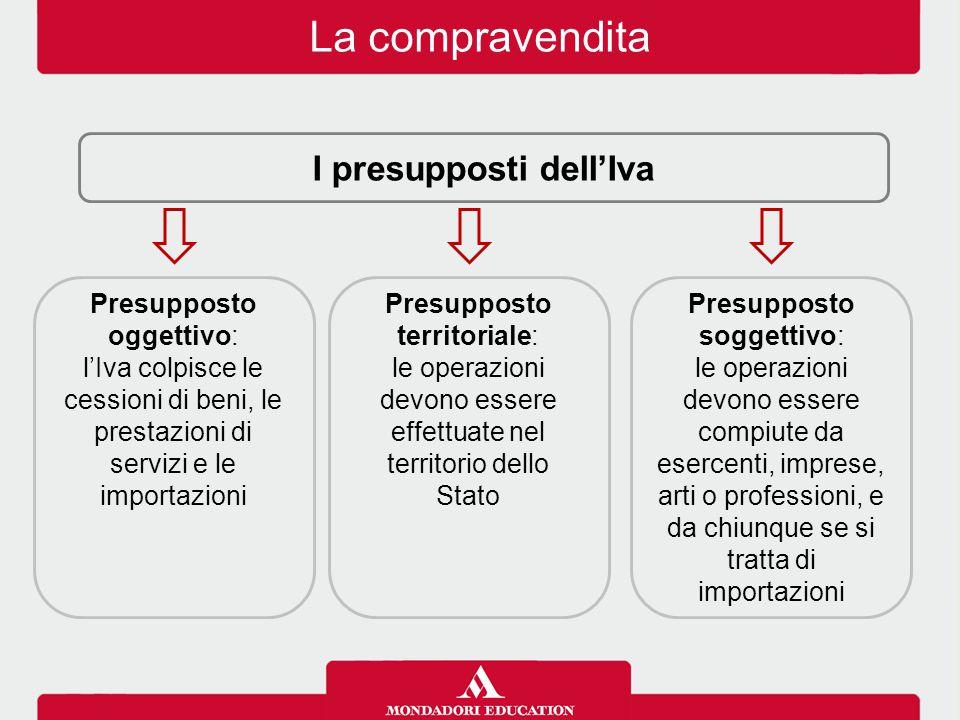 I presupposti dell'Iva