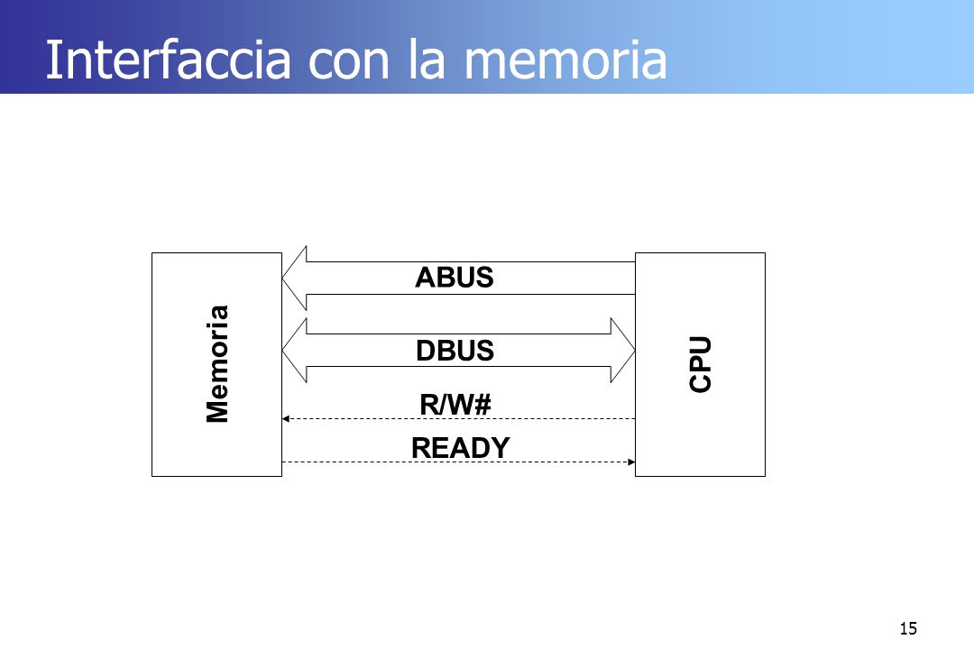 Interfaccia con la memoria