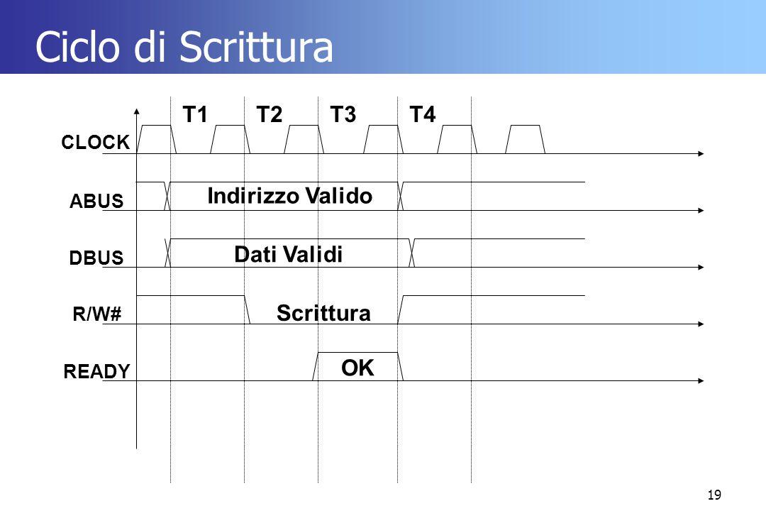 Ciclo di Scrittura T1 T2 T3 T4 Indirizzo Valido Dati Validi Scrittura