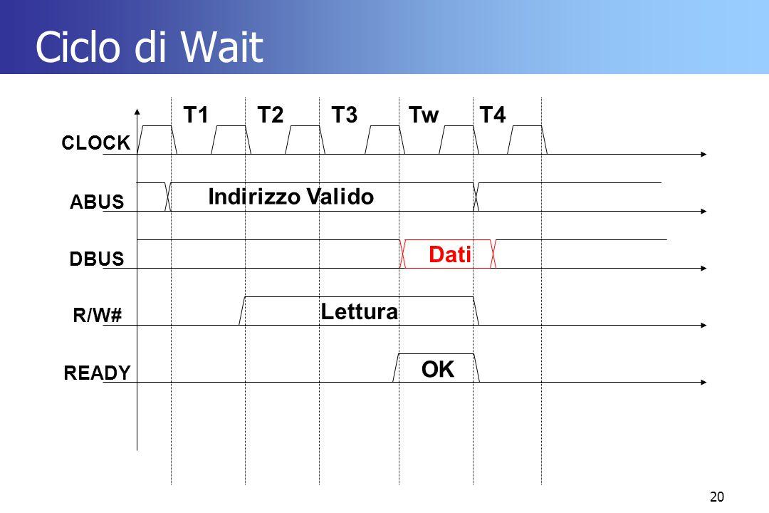 Ciclo di Wait T1 T2 T3 Tw T4 Indirizzo Valido Dati Lettura OK CLOCK