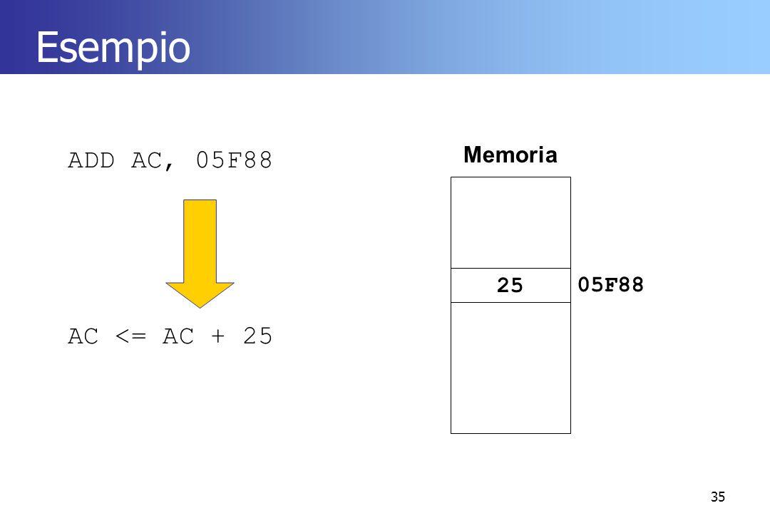 Esempio Memoria ADD AC, 05F88 AC <= AC + 25 25 05F88