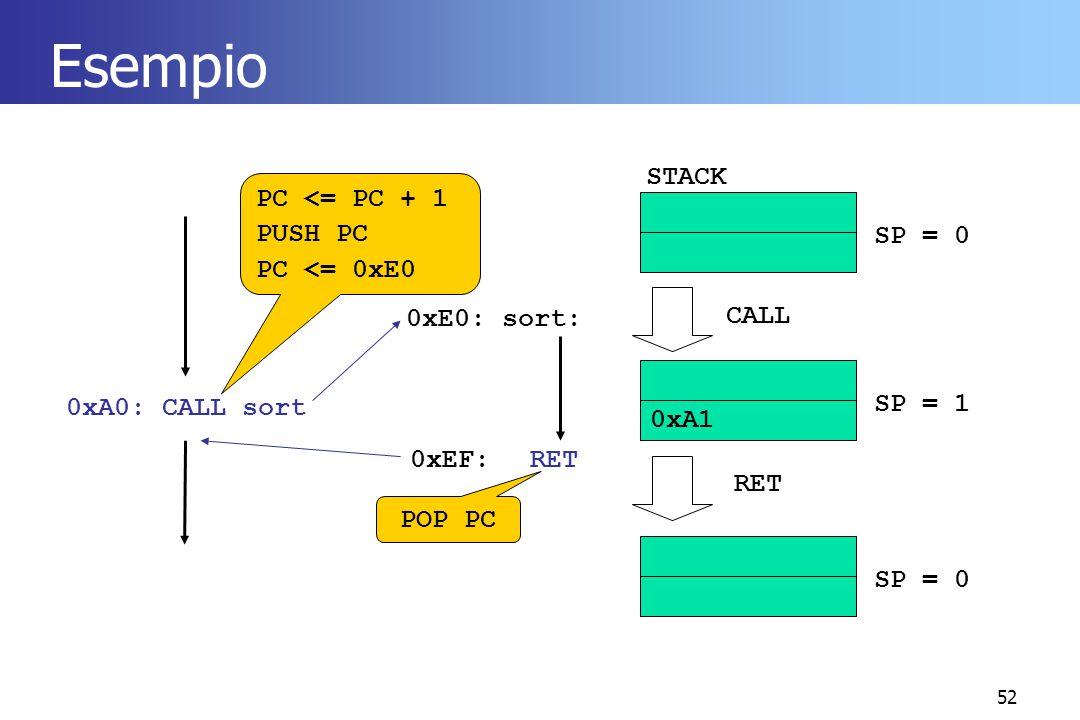 Esempio STACK PC <= PC + 1 PUSH PC PC <= 0xE0 SP = 0 0xE0: sort: