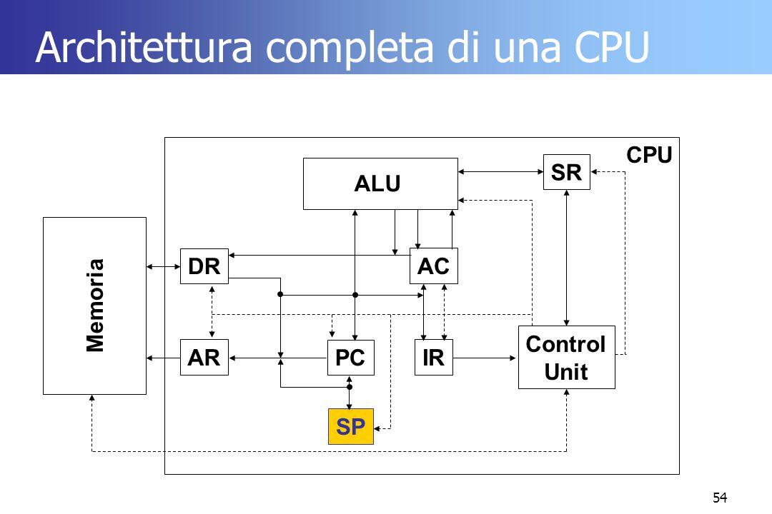 Architettura completa di una CPU