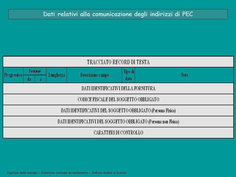 Dati relativi alla comunicazione degli indirizzi di PEC