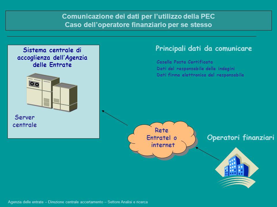 Comunicazione dei dati per l'utilizzo della PEC