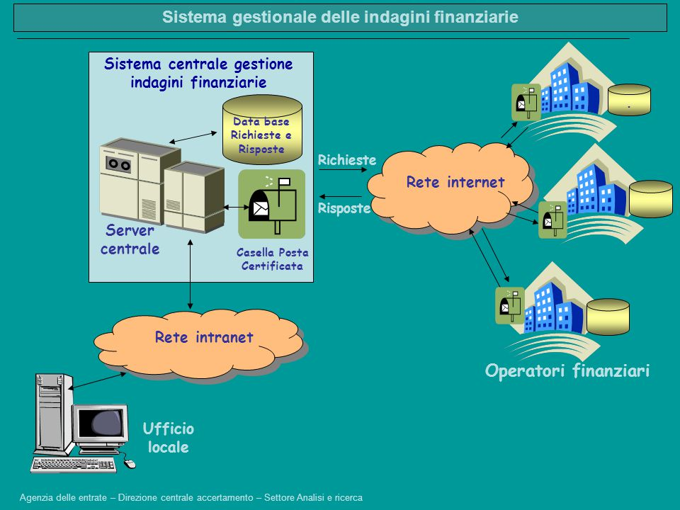 Sistema gestionale delle indagini finanziarie