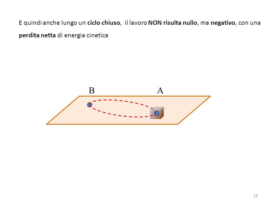 E quindi anche lungo un ciclo chiuso, il lavoro NON risulta nullo, ma negativo, con una perdita netta di energia cinetica