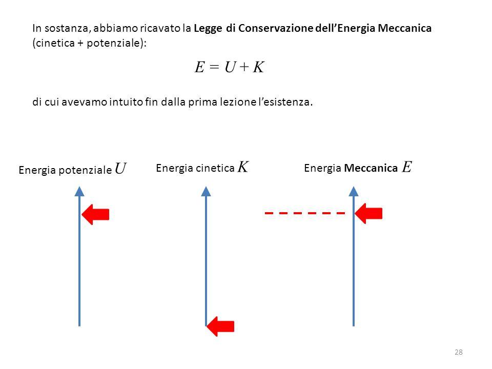In sostanza, abbiamo ricavato la Legge di Conservazione dell'Energia Meccanica