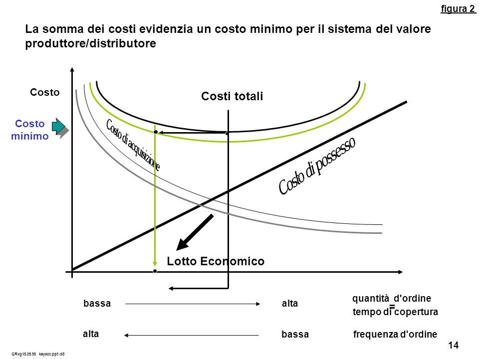 La somma dei costi evidenzia un costo minimo per il sistema del valore