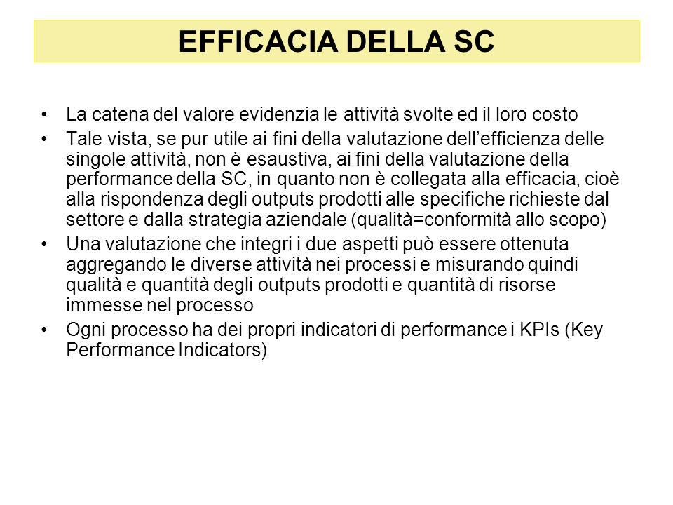 EFFICACIA DELLA SC La catena del valore evidenzia le attività svolte ed il loro costo.