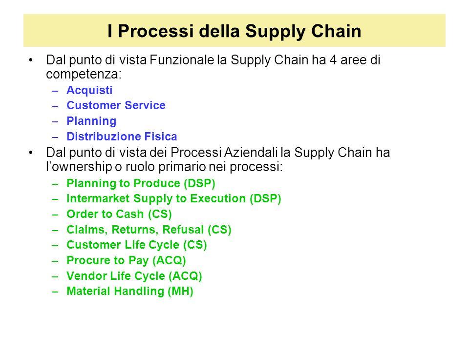 I Processi della Supply Chain
