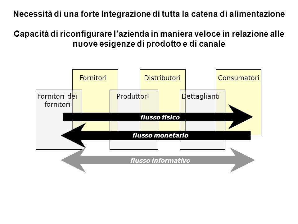 Necessità di una forte Integrazione di tutta la catena di alimentazione Capacità di riconfigurare l'azienda in maniera veloce in relazione alle nuove esigenze di prodotto e di canale