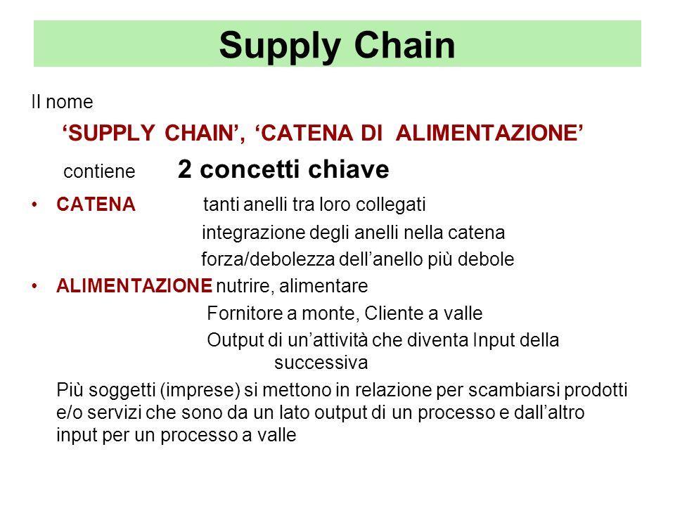Supply Chain contiene 2 concetti chiave