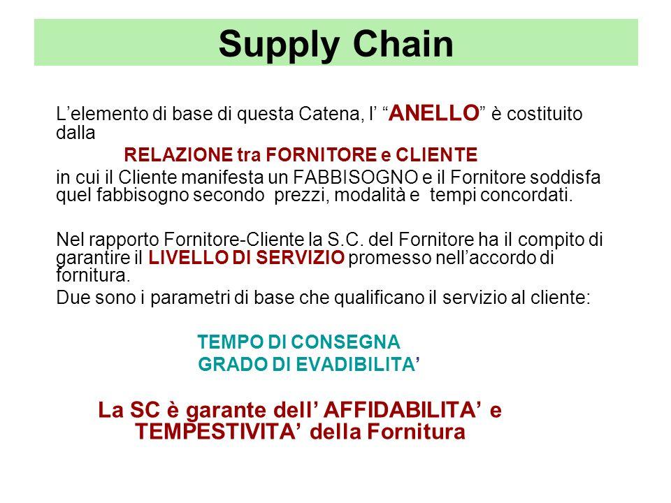 Supply Chain L'elemento di base di questa Catena, l' ANELLO è costituito dalla. RELAZIONE tra FORNITORE e CLIENTE.