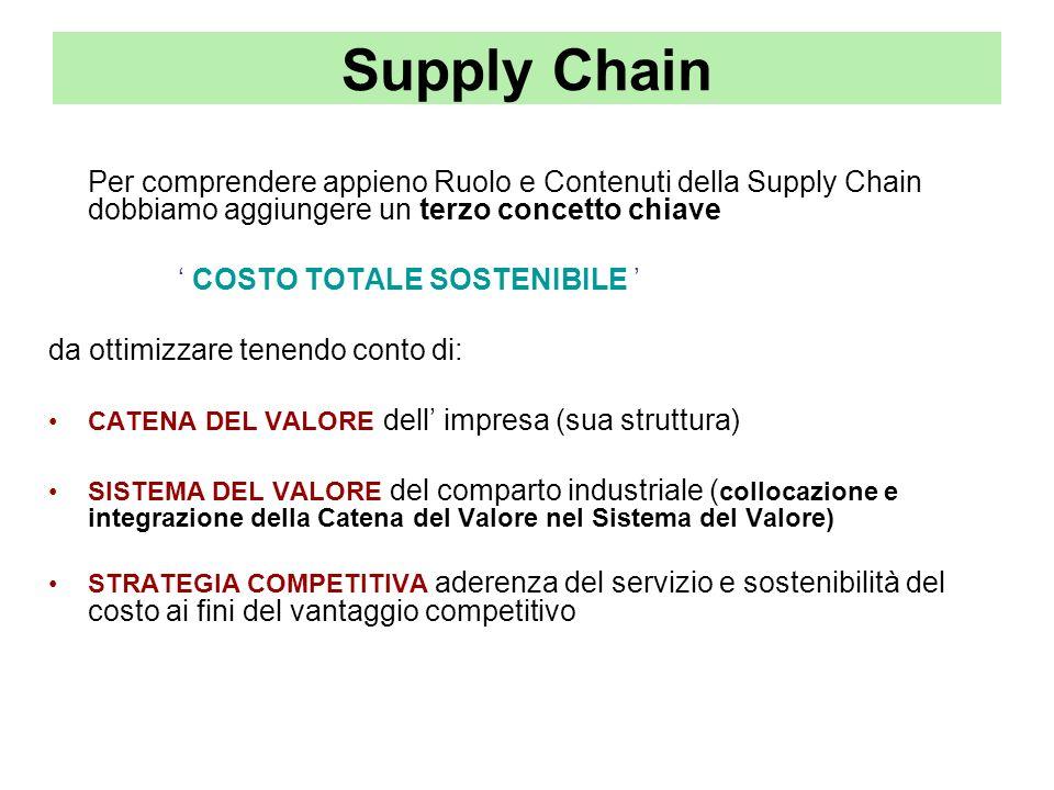 Supply Chain Per comprendere appieno Ruolo e Contenuti della Supply Chain dobbiamo aggiungere un terzo concetto chiave.