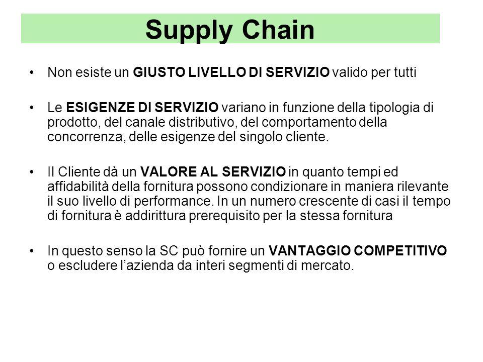 Supply Chain Non esiste un GIUSTO LIVELLO DI SERVIZIO valido per tutti