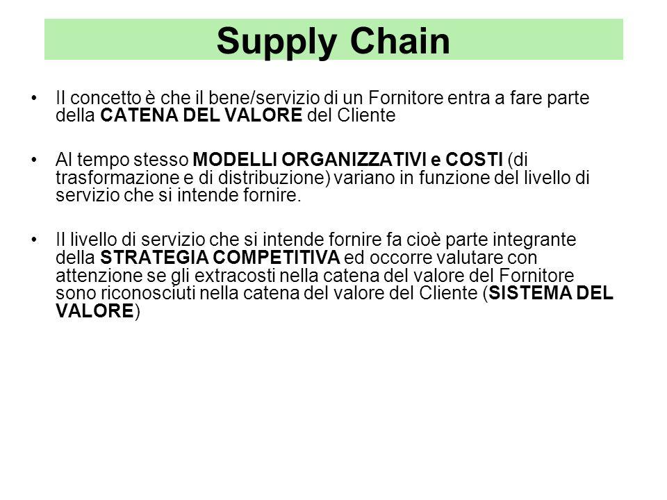 Supply Chain Il concetto è che il bene/servizio di un Fornitore entra a fare parte della CATENA DEL VALORE del Cliente.