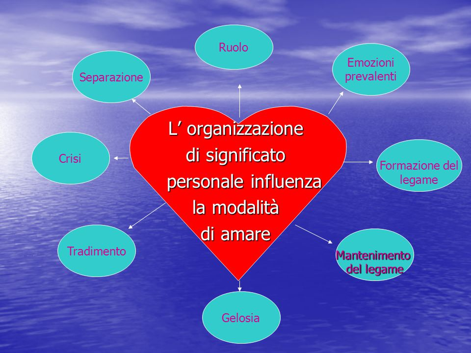 L' organizzazione di significato personale influenza la modalità